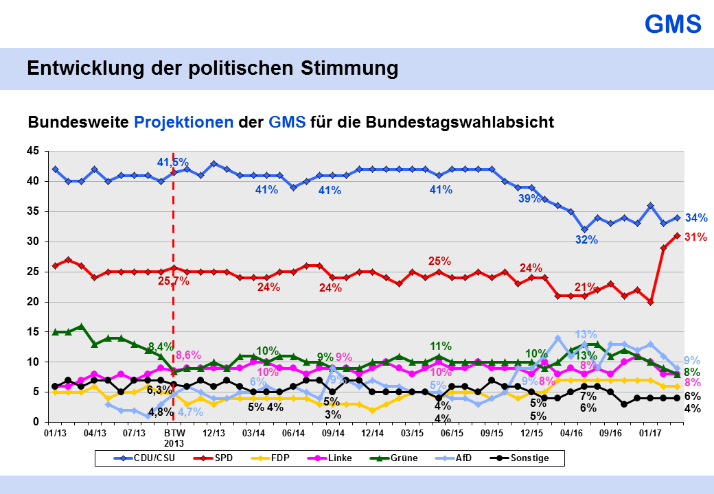 GMS projections, Bundestag voting intentions, long-term chart, March 2017 version.