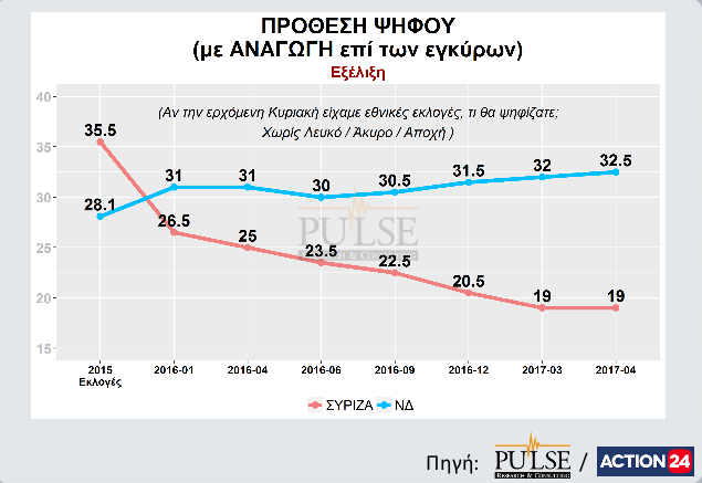 Pulse RC/Action24 Greek voting intentions, 7 April 2017.