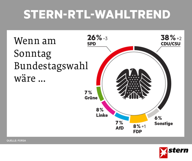 Forsa/Stern/RTL poll graphic 17.05.2017