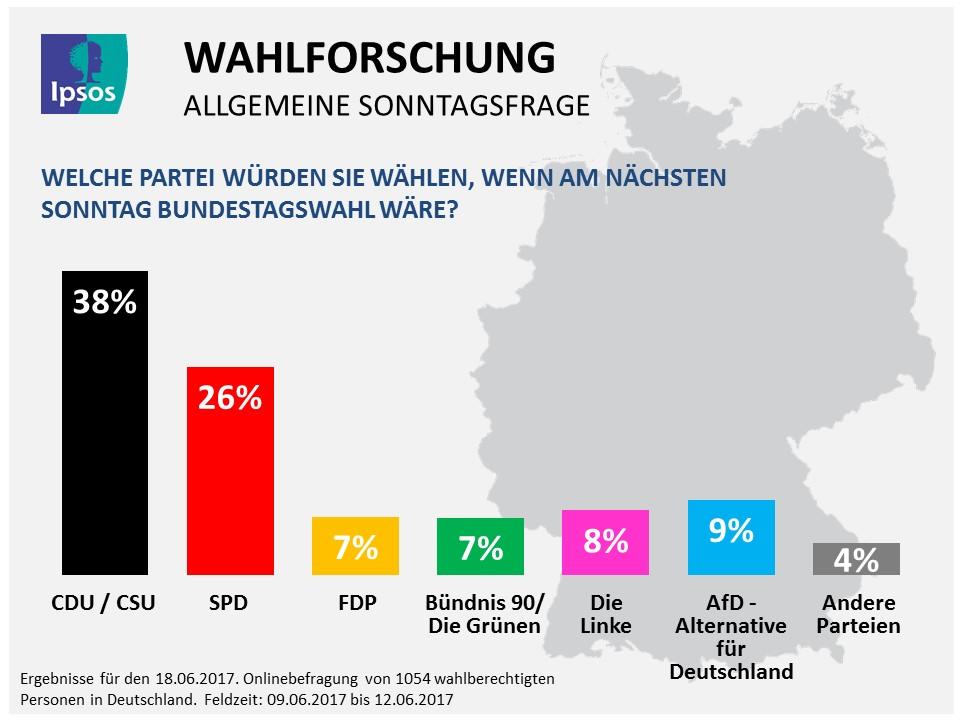 Ipsos Deutschland Sonntagsfrage for 18.06.2017.
