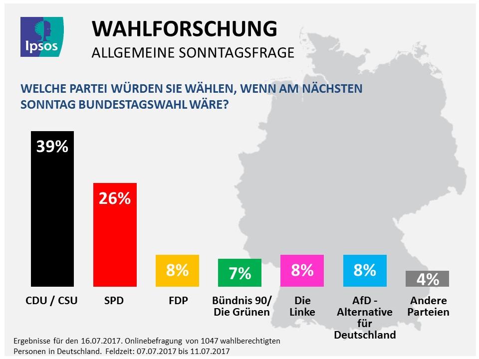 Ipsos Germany 13 July 2017