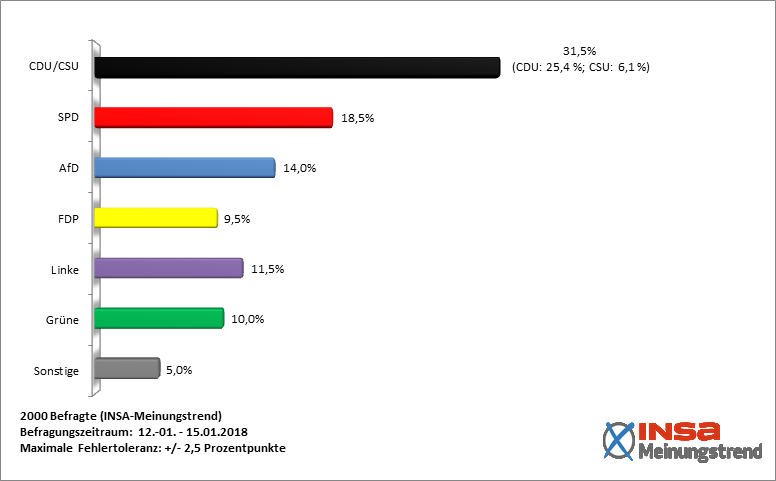INSA poll 15 January 2018.